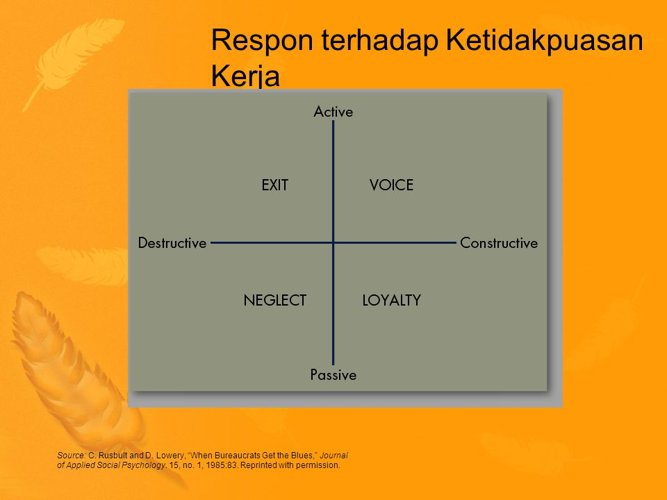 "Respon terhadap Ketidakpuasan Kerja Source: C. Rusbult and D. Lowery, ""When Bureaucrats Get the Blues,"" Journal of Applied Social Psychology. 15, no."