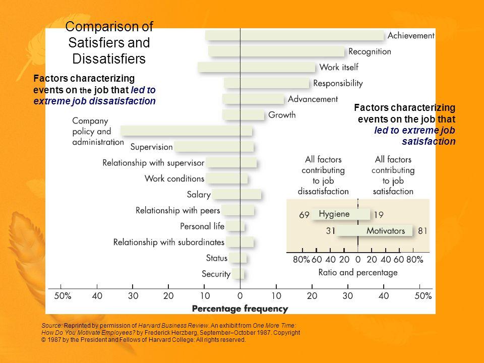Respon terhadap Ketidakpuasan Kerja Source: C.Rusbult and D.