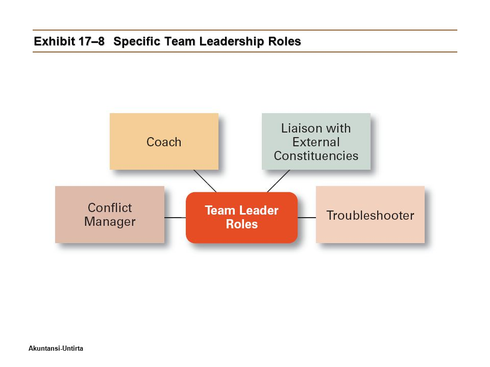 Akuntansi-Untirta Exhibit 17–8Specific Team Leadership Roles