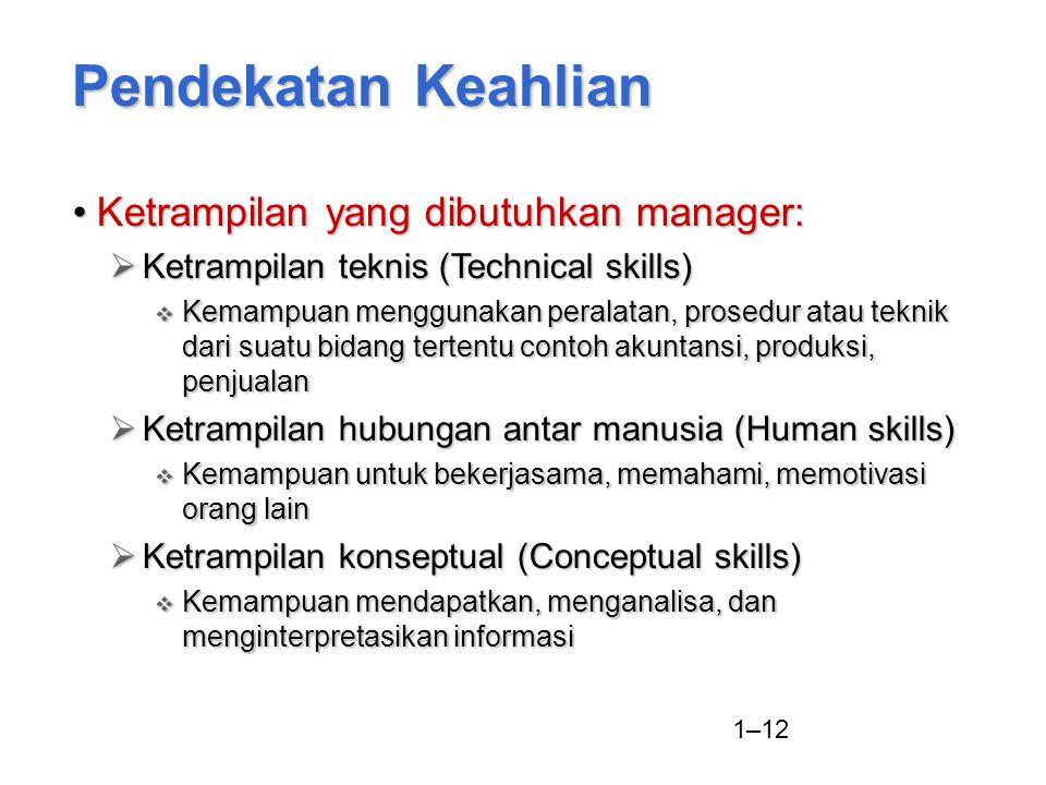 1–12 Ketrampilan yang dibutuhkan manager:Ketrampilan yang dibutuhkan manager:  Ketrampilan teknis (Technical skills)  Kemampuan menggunakan peralata