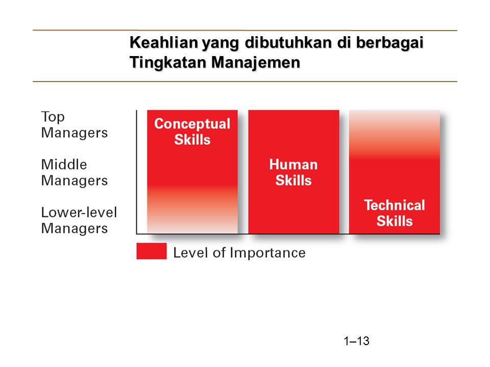 1–13 Keahlian yang dibutuhkan di berbagai Tingkatan Manajemen Keahlian yang dibutuhkan di berbagai Tingkatan Manajemen