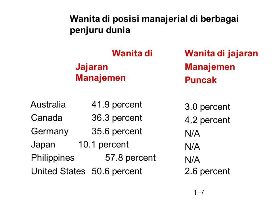 6.Kepentingan umum diatas kepentingan pribadi 7.