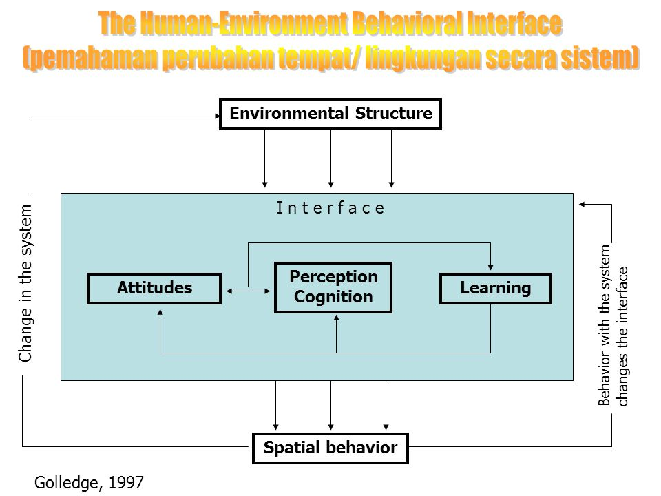 Attitudes Perception Cognition Learning Spatial behavior Environmental Structure I n t e r f a c e Change in the system Behavior with the system chang