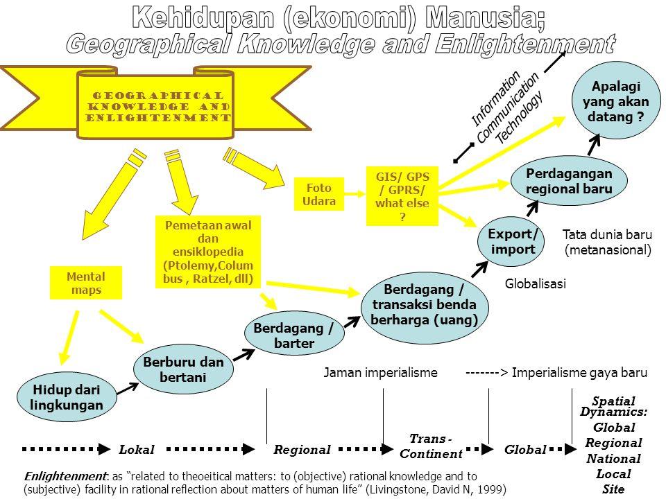 Hidup dari lingkungan Berburu dan bertani Berdagang / barter Berdagang / transaksi benda berharga (uang) Export/ import Perdagangan regional baru Apal