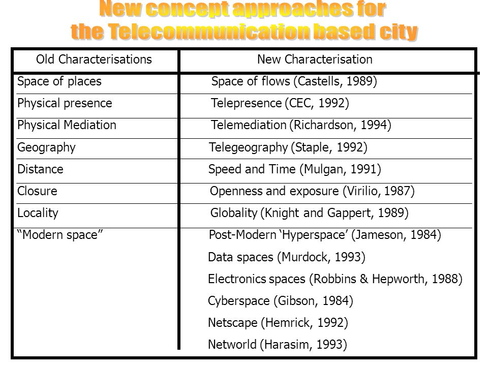 Old Characterisations New Characterisation Space of places Space of flows (Castells, 1989) Physical presence Telepresence (CEC, 1992) Physical Mediati