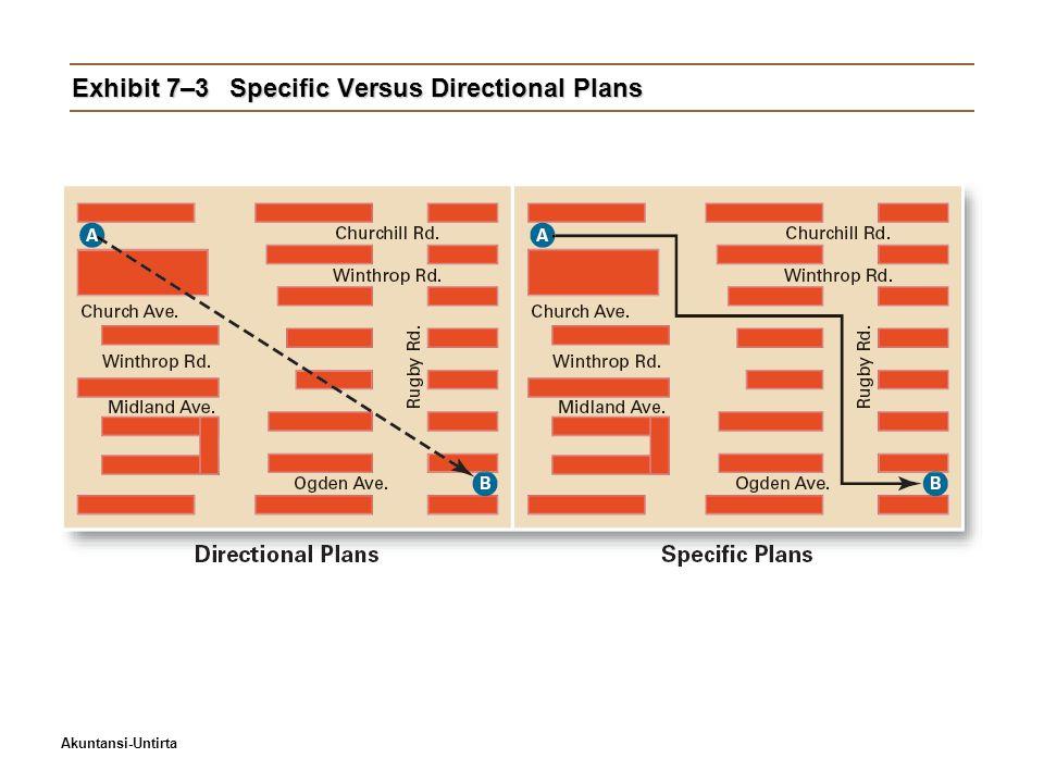 Akuntansi-Untirta Exhibit 7–3Specific Versus Directional Plans