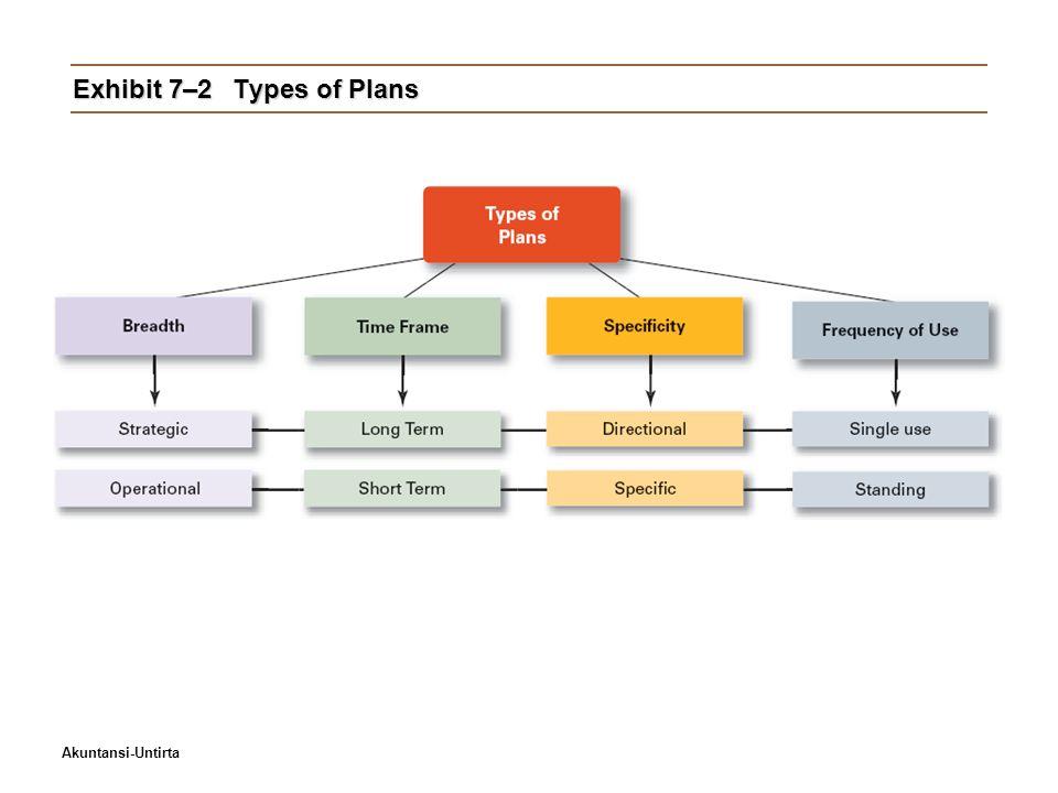 Akuntansi-Untirta Exhibit 7–2Types of Plans