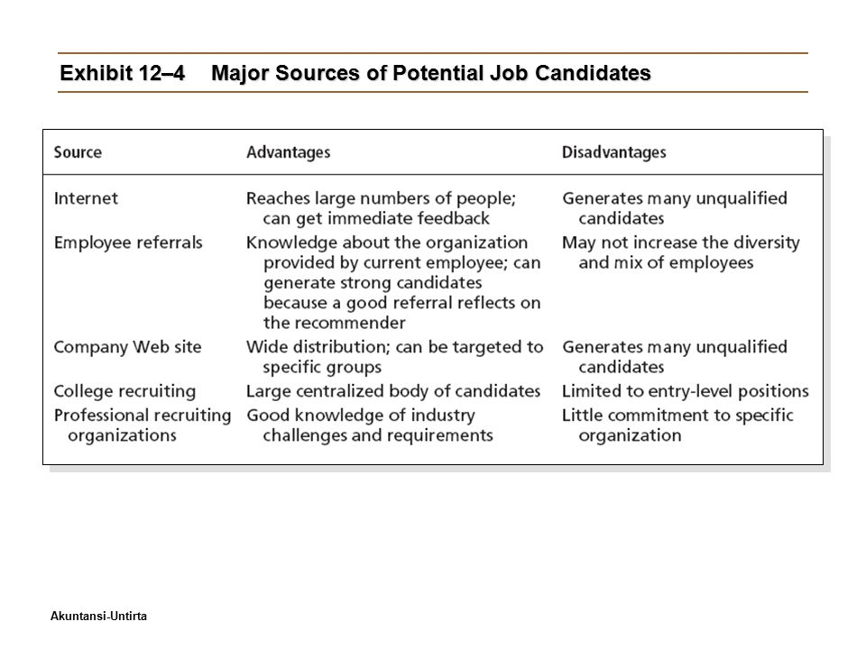Akuntansi-Untirta Exhibit 12–4Major Sources of Potential Job Candidates