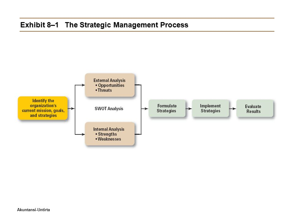 Akuntansi-Untirta Exhibit 8–1The Strategic Management Process