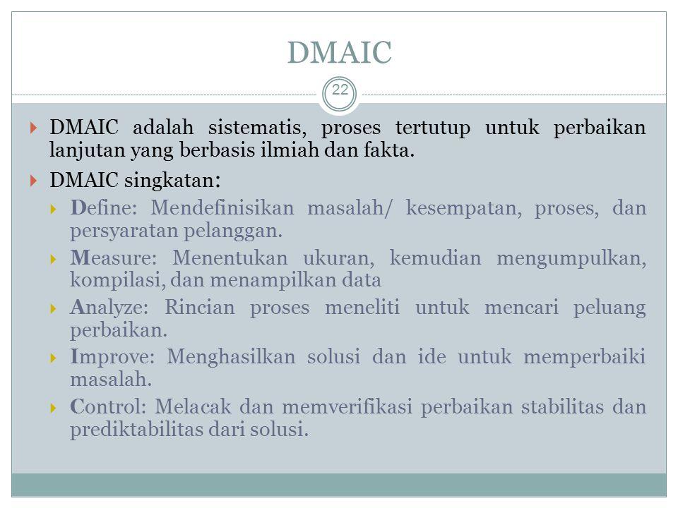 DMAIC 22  DMAIC adalah sistematis, proses tertutup untuk perbaikan lanjutan yang berbasis ilmiah dan fakta.