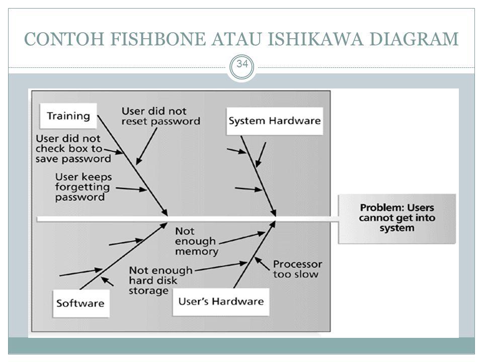 CONTOH FISHBONE ATAU ISHIKAWA DIAGRAM 34