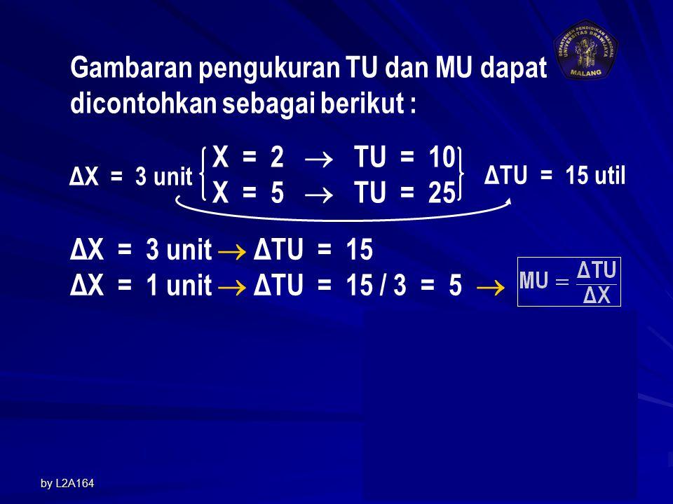 by L2A1644 Gambaran pengukuran TU dan MU dapat dicontohkan sebagai berikut : X = 2  TU = 10 X = 5  TU = 25 ΔX = 3 unit ΔTU = 15 util ΔX = 3 unit  ΔTU = 15 ΔX = 1 unit  ΔTU = 15 / 3 = 5  TU= 16X – X 2 MU=16 – 2X