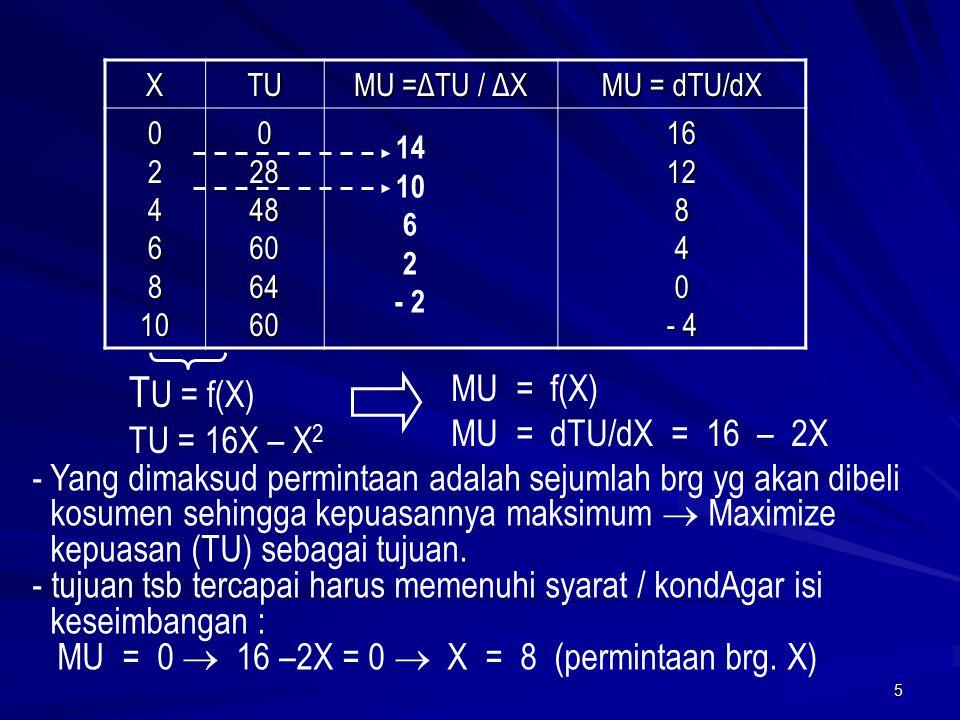 5 XTU MU =ΔTU / ΔX MU = dTU/dX 0246810028486064601612840 - 4 T U = f(X) TU = 16X – X 2 MU = f(X) MU = dTU/dX = 16 – 2X -Yang dimaksud permintaan adalah sejumlah brg yg akan dibeli kosumen sehingga kepuasannya maksimum  Maximize kepuasan (TU) sebagai tujuan.