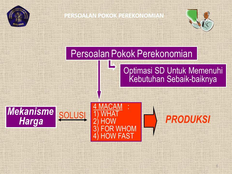 PERSOALAN POKOK PEREKONOMIAN 6 Persoalan Pokok Perekonomian Optimasi SD Untuk Memenuhi Kebutuhan Sebaik-baiknya 4 MACAM : 1) WHAT 2) HOW 3) FOR WHOM 4) HOW FAST PRODUKSI SOLUSI Mekanisme Harga