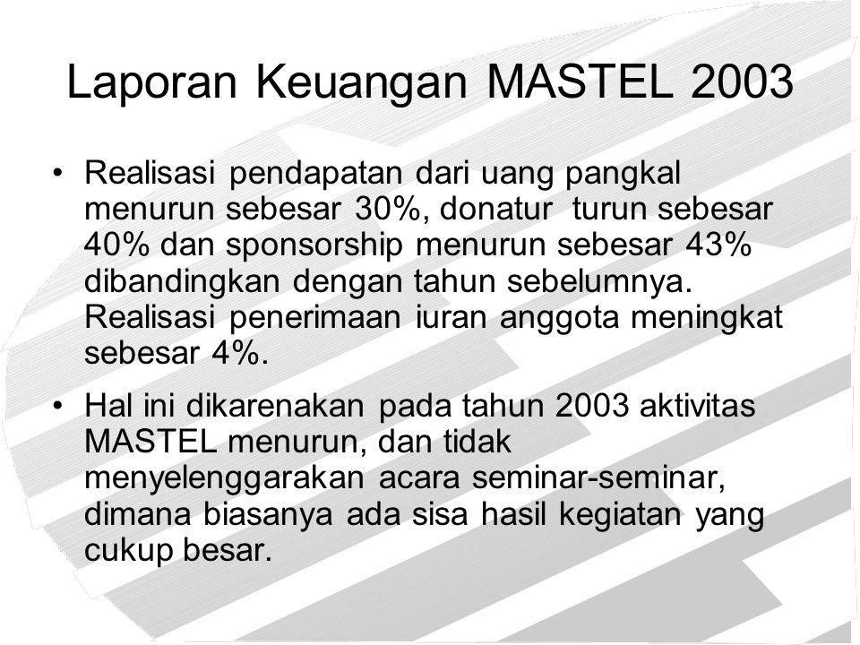 Laporan Keuangan MASTEL 2003 Realisasi pendapatan dari uang pangkal menurun sebesar 30%, donatur turun sebesar 40% dan sponsorship menurun sebesar 43%