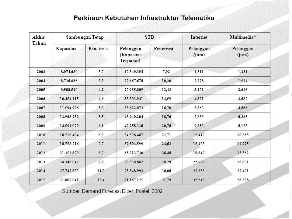 Perkiraan Kebutuhan Infrastruktur Telematika Akhir Tahun Sambungan TetapSTBInternetMultimedia* KapasitasPenetrasiPelanggan (Kapasitas Terpakai) Penetr