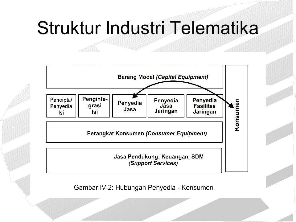 Struktur Industri Telematika