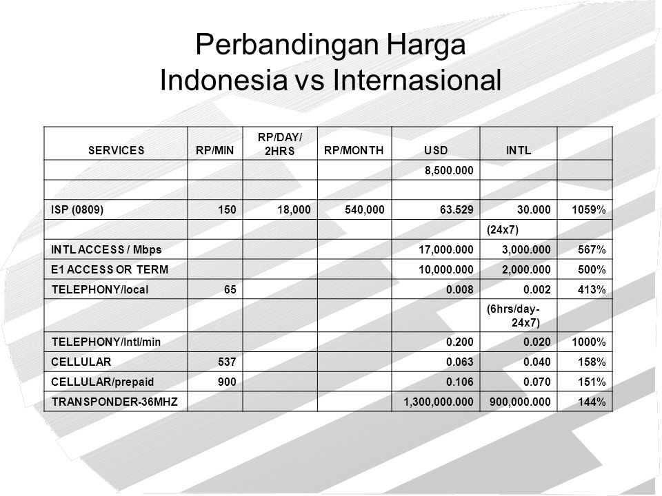 SERVICESRP/MIN RP/DAY/ 2HRSRP/MONTHUSDINTL 8,500.000 ISP (0809)15018,000540,00063.52930.0001059% (24x7) INTL ACCESS / Mbps 17,000.0003,000.000567% E1
