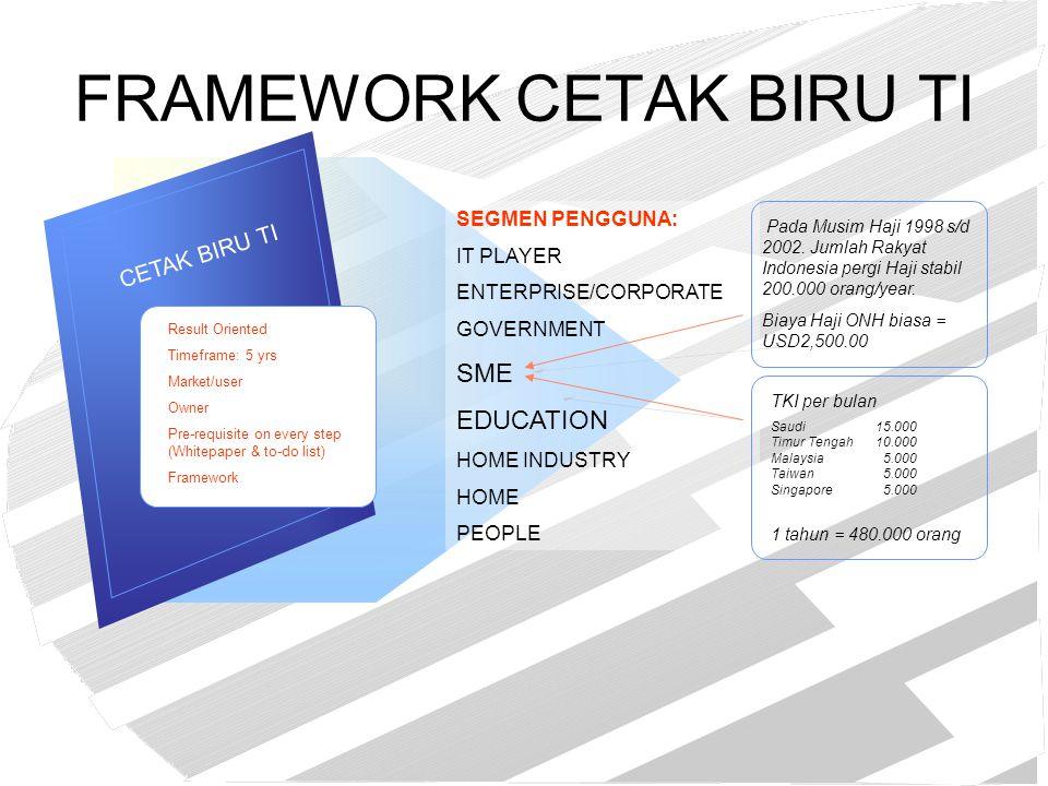 FRAMEWORK CETAK BIRU TI CETAK BIRU TI Result Oriented Timeframe: 5 yrs Market/user Owner Pre-requisite on every step (Whitepaper & to-do list) Framewo