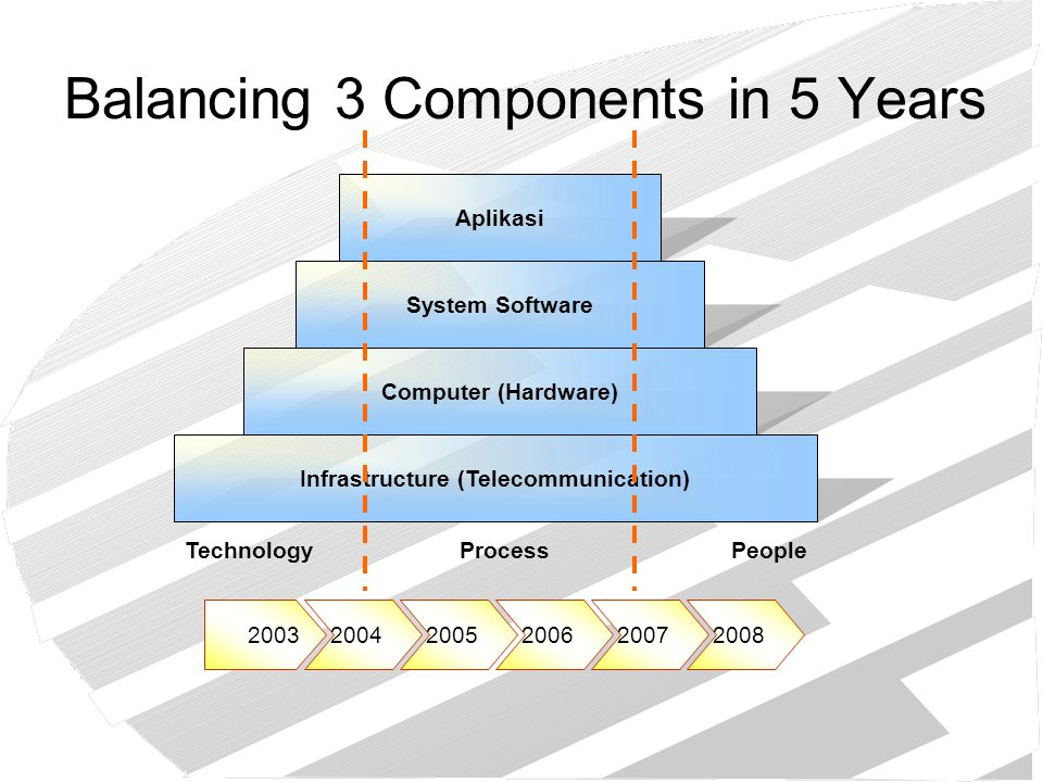 Balancing 3 Components in 5 Years Aplikasi System Software Computer (Hardware) Infrastructure (Telecommunication) TechnologyProcessPeople 200320042005