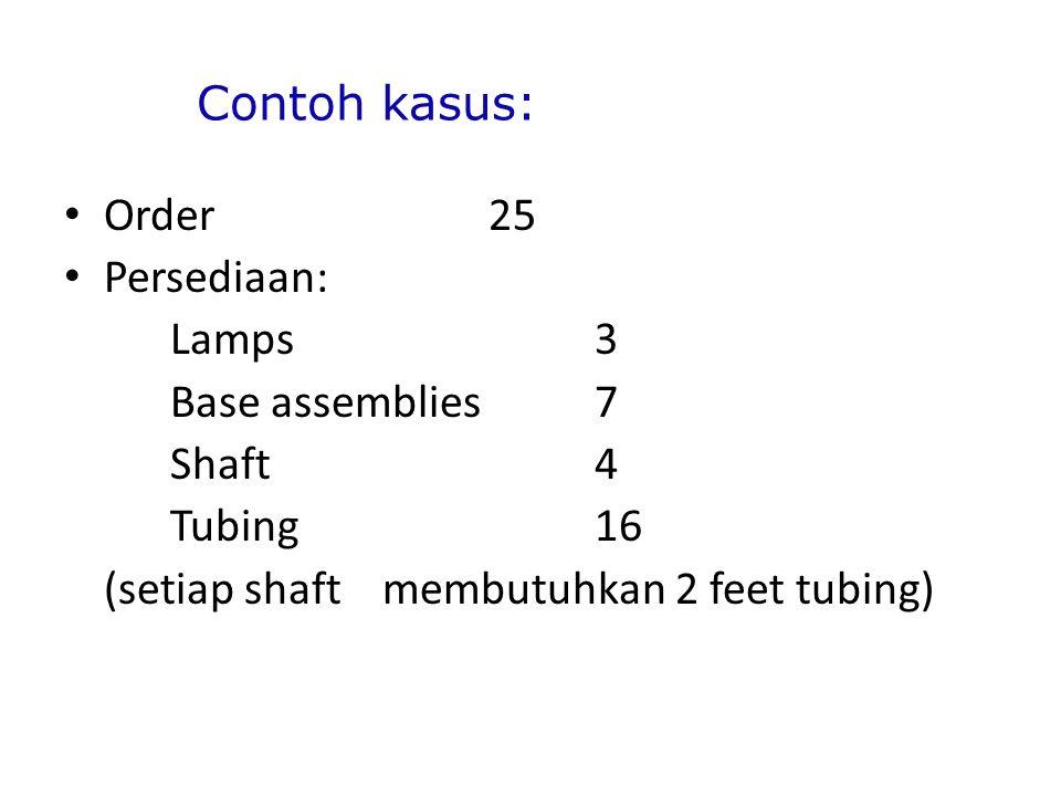 Contoh kasus: Order 25 Persediaan: Lamps3 Base assemblies7 Shaft4 Tubing16 (setiap shaft membutuhkan 2 feet tubing)