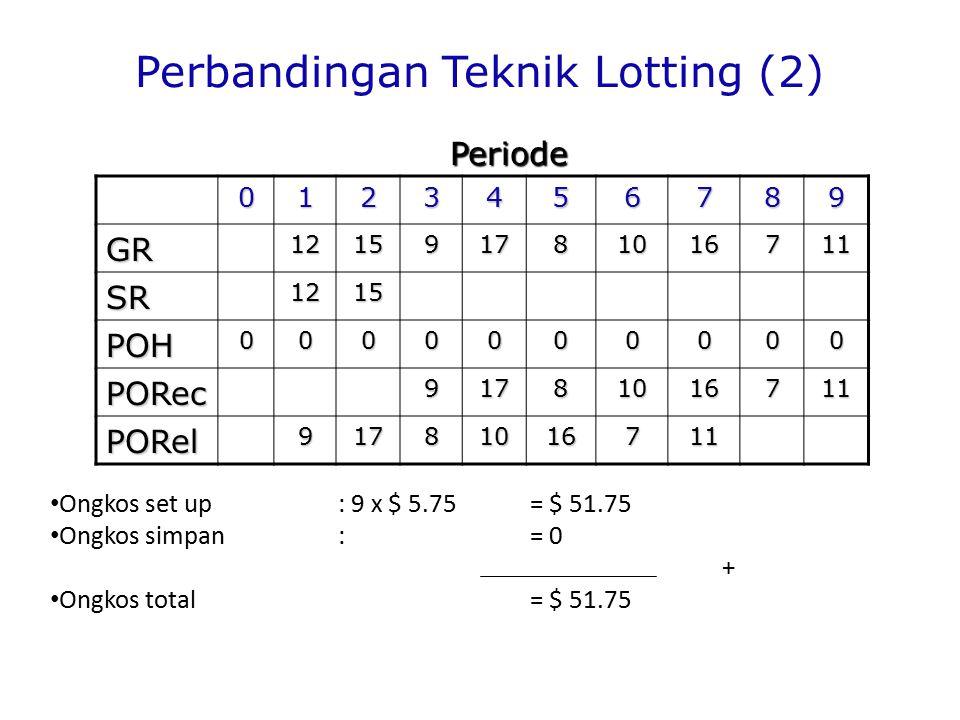 Perbandingan Teknik Lotting (2) 0123456789 GR121591781016711 SR1215 POH0000000000 PORec91781016711 PORel91781016711 Ongkos set up : 9 x $ 5.75= $ 51.75 Ongkos simpan:= 0 + Ongkos total = $ 51.75 Periode