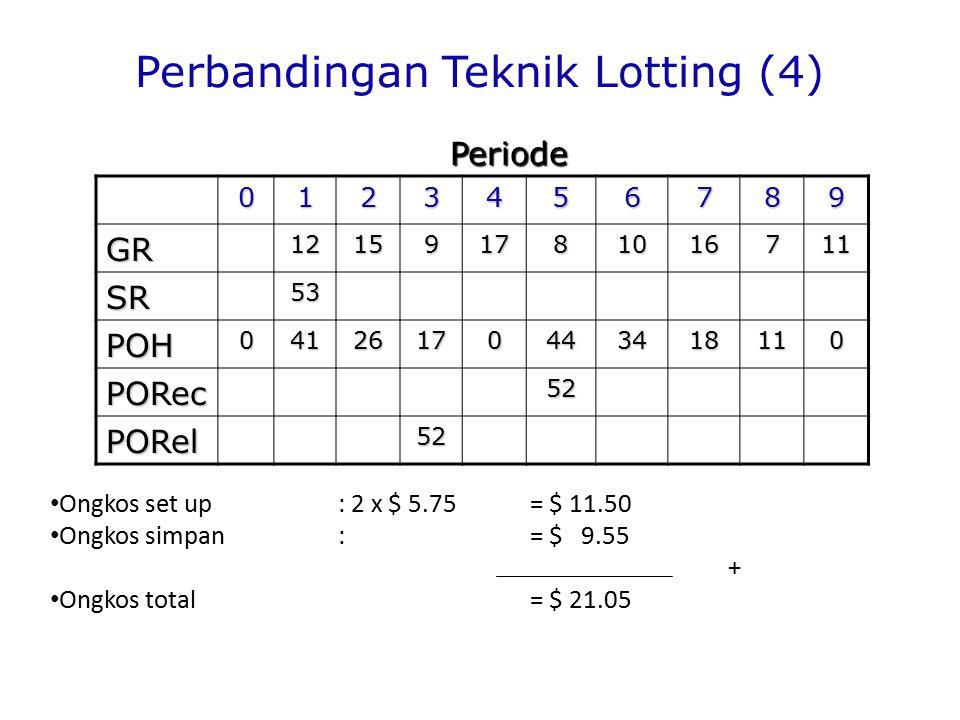 Perbandingan Teknik Lotting (4) 0123456789 GR121591781016711 SR53 POH04126170443418110 PORec52 PORel52 Ongkos set up : 2 x $ 5.75= $ 11.50 Ongkos simpan:= $ 9.55 + Ongkos total = $ 21.05 Periode