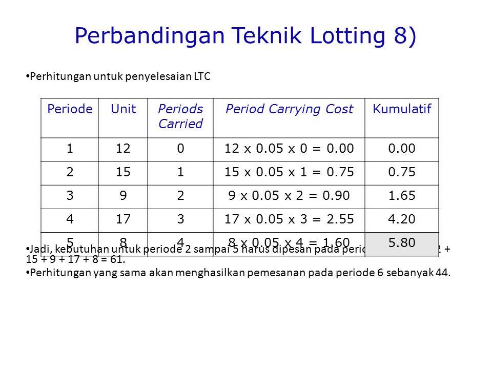 Perbandingan Teknik Lotting 8) Perhitungan untuk penyelesaian LTC Jadi, kebutuhan untuk periode 2 sampai 5 harus dipesan pada periode 1 adalah 12 + 15 + 9 + 17 + 8 = 61.