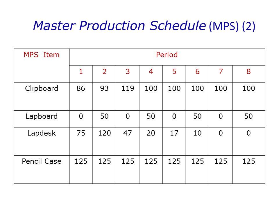 Offsetting Lead time: Lamps2 minggu Base assembly1 minggu Shaft2 minggu Tubing3 minggu minggu minggu
