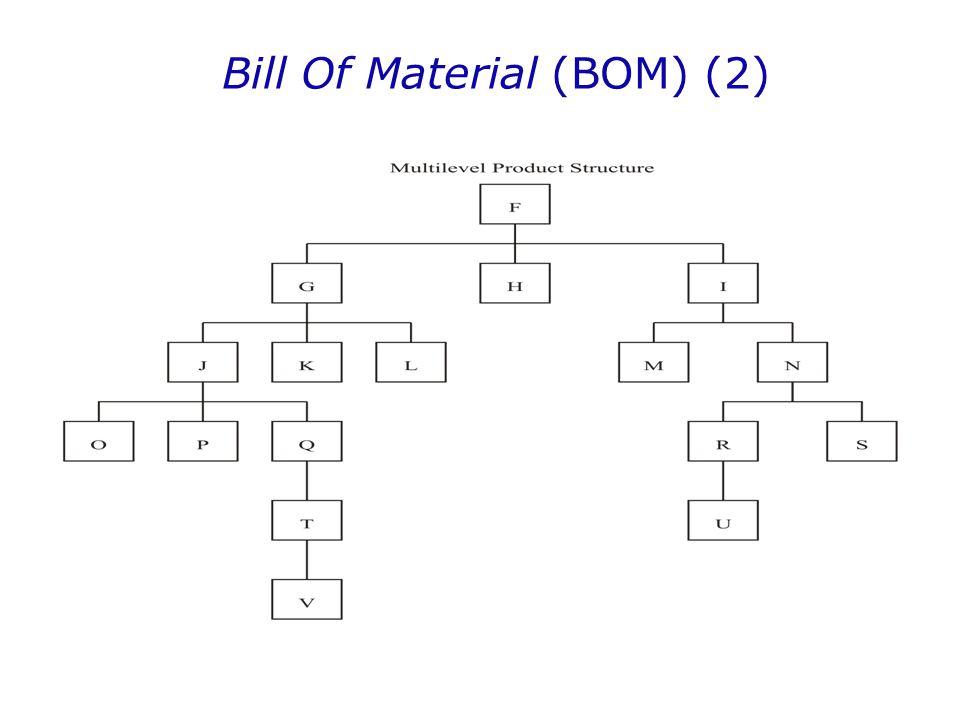 Perbandingan Teknik Lotting (9) 4.Part Period Balancing (PPB) Suatu variasi LTC.