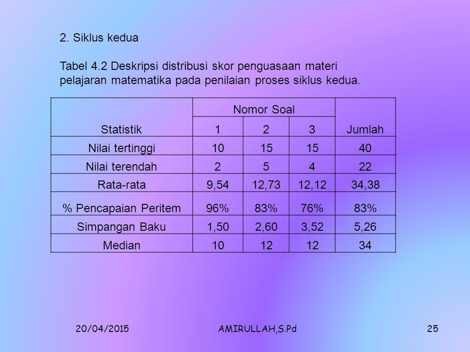 20/04/2015AMIRULLAH,S.Pd24 Statistik Nomor Soal Jumlah 123 Nilai tertinggi 1015 40 Nilai terendah 25412 Rata-rata 7,629,699,7727,08 % Pencapaian Peritem 76%63%61%66% Simpangan Baku 3.194.154.1710.19 Median 10 24.5 1.Siklus Pertama Tabel 4.1 Deskripsi distribusi skor penguasaan materi pelajaran matematika pada penilaian proses siklus pertama A.