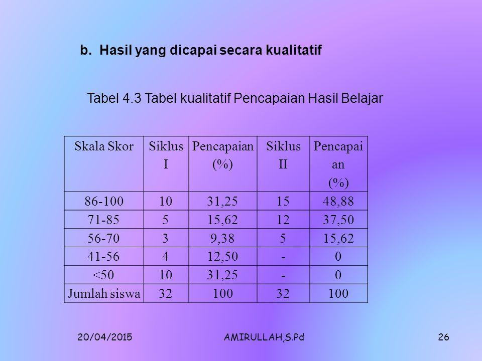 20/04/2015AMIRULLAH,S.Pd25 Statistik Nomor Soal Jumlah 123 Nilai tertinggi1015 40 Nilai terendah25422 Rata-rata9,5412,7312,1234,38 % Pencapaian Perite