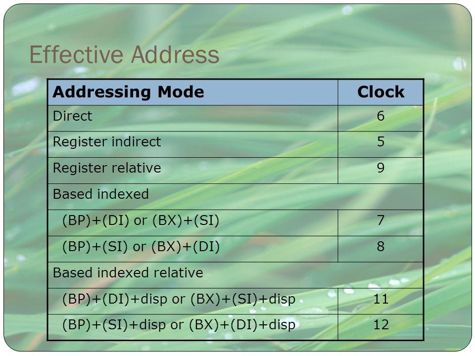 Effective Address Addressing ModeClock Direct6 Register indirect5 Register relative9 Based indexed (BP)+(DI) or (BX)+(SI)7 (BP)+(SI) or (BX)+(DI)8 Bas