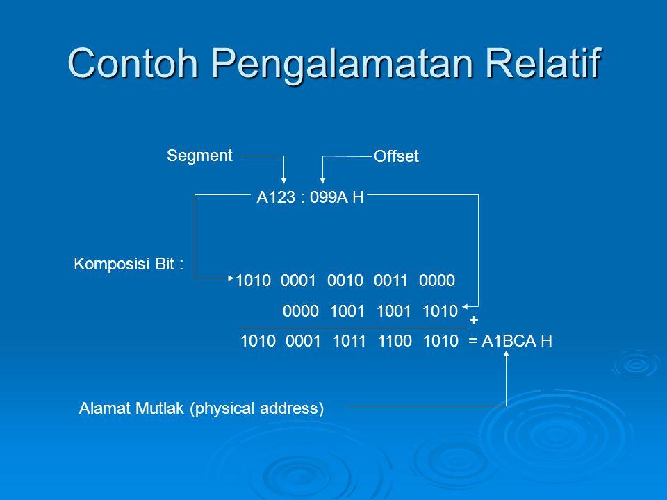 Contoh Pengalamatan Relatif Segment Offset A123 : 099A H Komposisi Bit : 1010 0001 0010 0011 0000 0000 1001 1001 1010 1010 0001 1011 1100 1010 = A1BCA