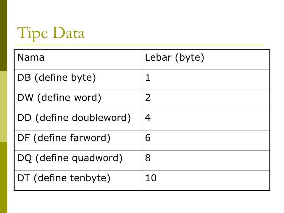 Tipe Data NamaLebar (byte) DB (define byte)1 DW (define word)2 DD (define doubleword)4 DF (define farword)6 DQ (define quadword)8 DT (define tenbyte)10