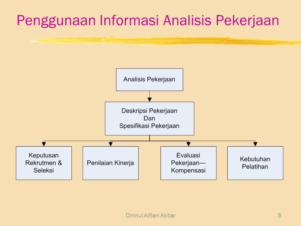 Dinnul Alfian Akbar9 Penggunaan Informasi Analisis Pekerjaan