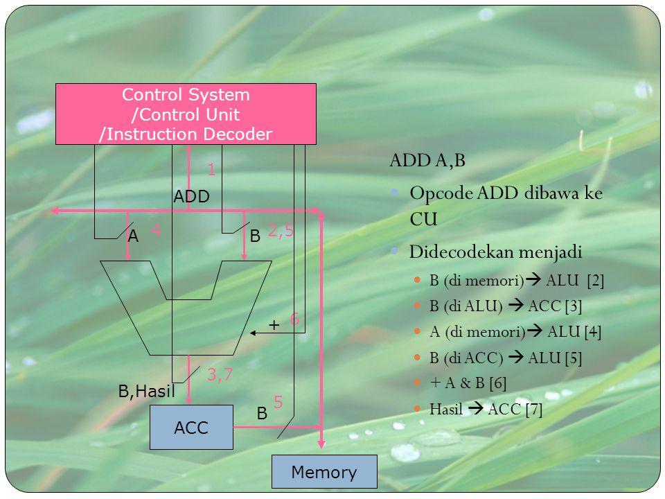 ADD A,B Opcode ADD dibawa ke CU Didecodekan menjadi B (di memori)  ALU [2] B (di ALU)  ACC [3] A (di memori)  ALU [4] B (di ACC)  ALU [5] + A & B