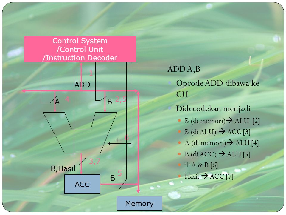 MOV A,B Opcode ADD dibawa ke CU Didecodekan menjadi B (di memori)  ALU [2] B (di ALU)  ACC [3] ACC  A (di memori) [4] ACC Control System /Control Unit /Instruction Decoder Memory MOV B 1 3 B 2 B 4