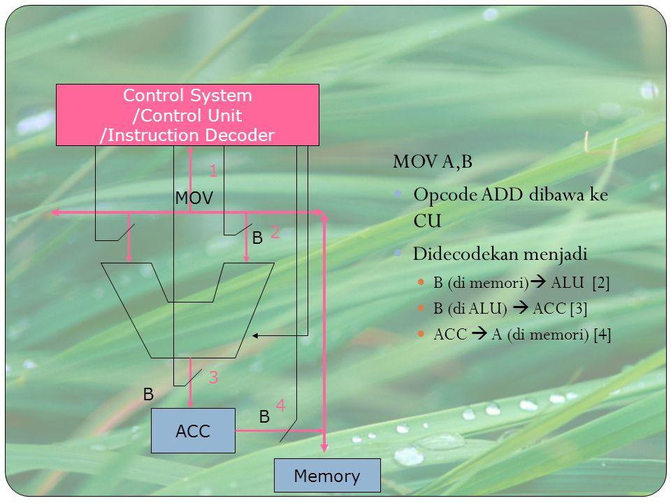 MOV A,B Opcode ADD dibawa ke CU Didecodekan menjadi B (di memori)  ALU [2] B (di ALU)  ACC [3] ACC  A (di memori) [4] ACC Control System /Control U