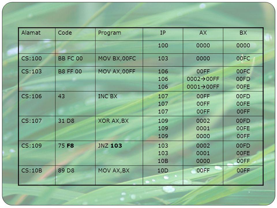 Perhitungan Timing Misal NOP : 2 clock IN: 10 clock JMP: 15 clock Clock : 1 MHz Ingin input data ke AL setiap 75 mikrodetik = (75 us : 1 MHz) = 75 clock LOOP:IN COM110 NOPx 2550 JMP LOOP15