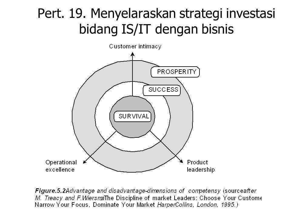 Pert. 19. Menyelaraskan strategi investasi bidang IS/IT dengan bisnis