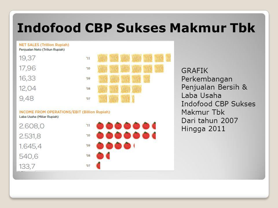 GRAFIK Perkembangan Penjualan Bersih & Laba Usaha Indofood CBP Sukses Makmur Tbk Dari tahun 2007 Hingga 2011 Indofood CBP Sukses Makmur Tbk