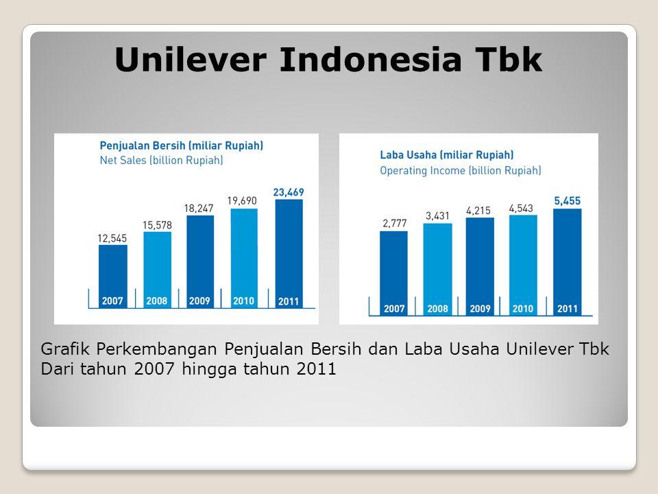 Unilever Indonesia Tbk Grafik Perkembangan Penjualan Bersih dan Laba Usaha Unilever Tbk Dari tahun 2007 hingga tahun 2011
