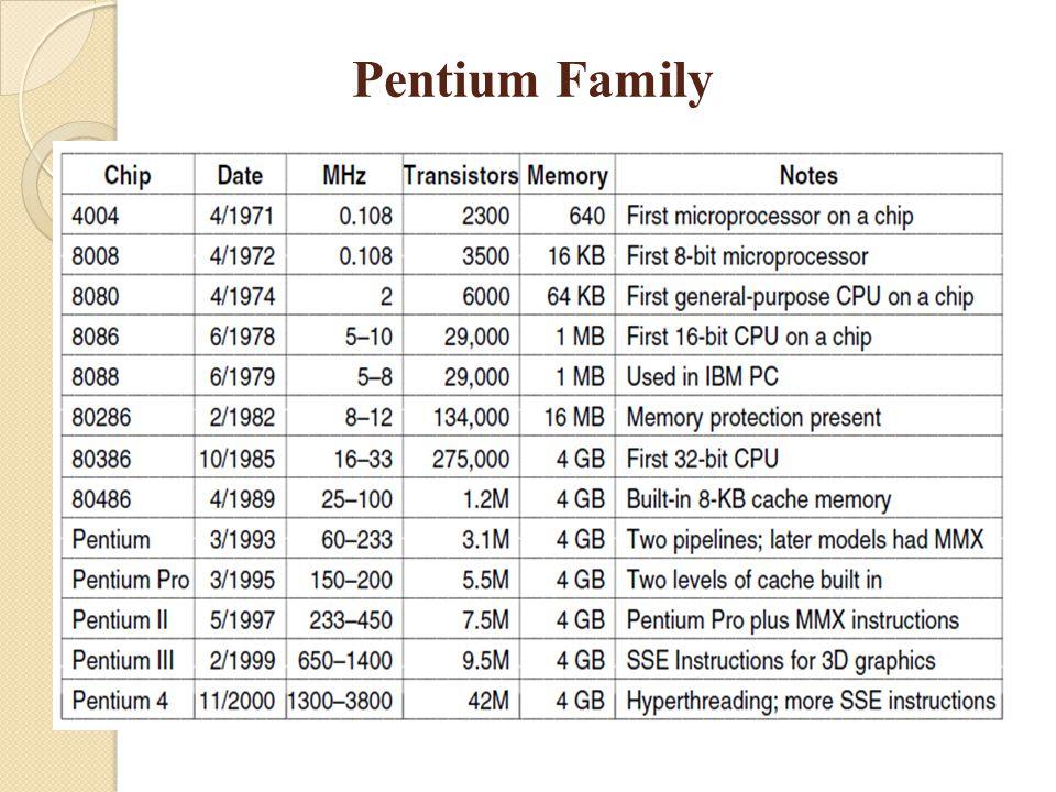 Pentium Family