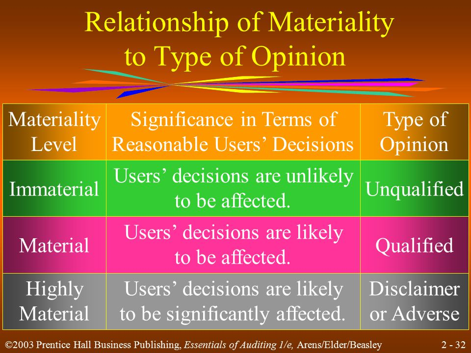 2 - 32 ©2003 Prentice Hall Business Publishing, Essentials of Auditing 1/e, Arens/Elder/Beasley Relationship of Materiality to Type of Opinion Materiality Level Significance in Terms of Reasonable Users' Decisions Type of Opinion Users' decisions are unlikely to be affected.