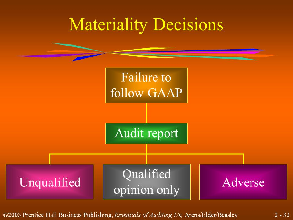 2 - 33 ©2003 Prentice Hall Business Publishing, Essentials of Auditing 1/e, Arens/Elder/Beasley Materiality Decisions Failure to follow GAAP Audit rep