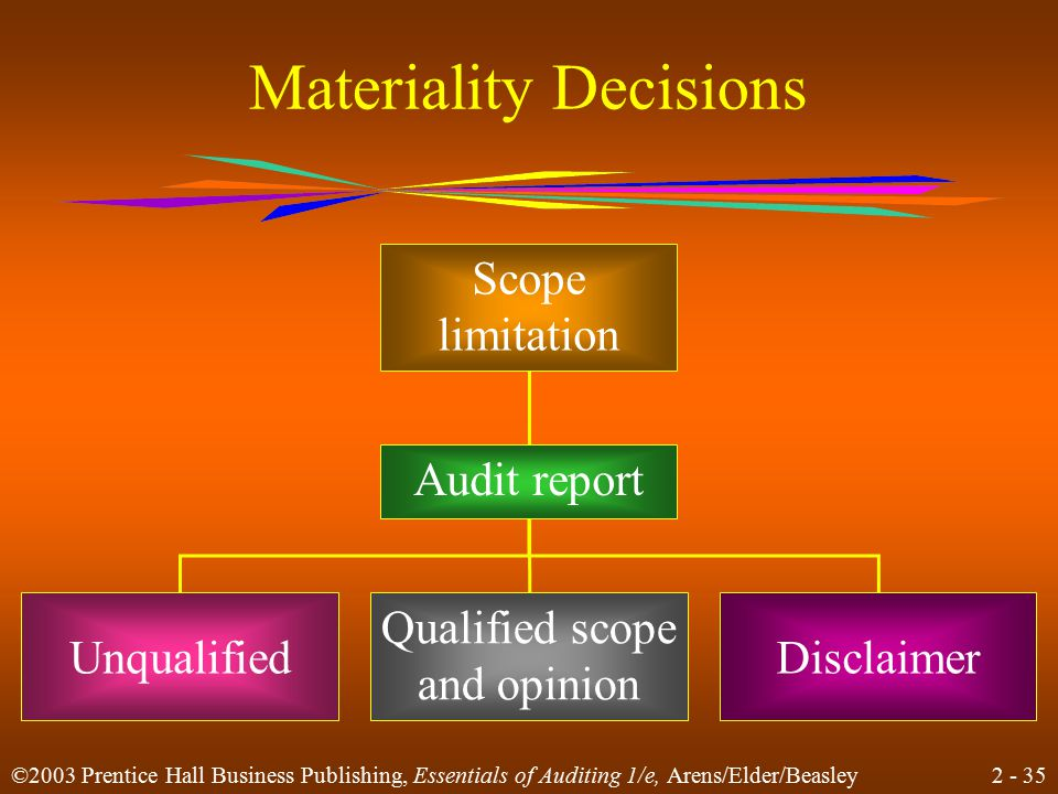 2 - 35 ©2003 Prentice Hall Business Publishing, Essentials of Auditing 1/e, Arens/Elder/Beasley Materiality Decisions Scope limitation Audit report Un