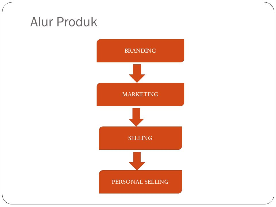 Alur Produk MARKETING SELLING PERSONAL SELLING BRANDING