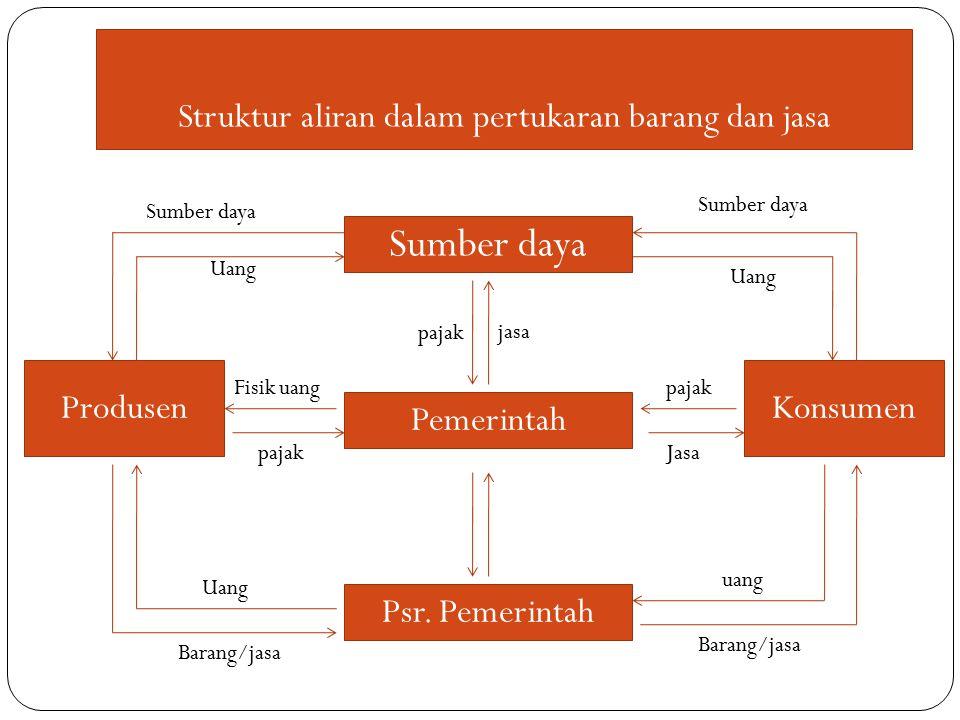 Struktur aliran dalam pertukaran barang dan jasa Sumber daya Pemerintah Psr.