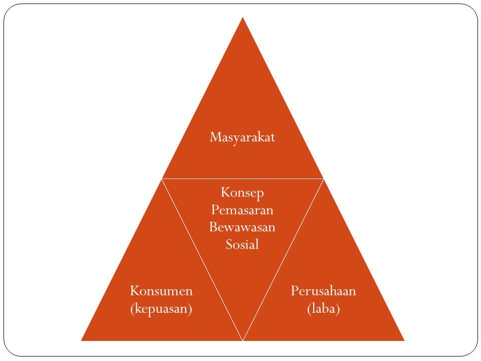 Masyarakat Konsumen (kepuasan) Konsep Pemasaran Bewawasan Sosial Perusahaan (laba)